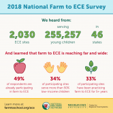 2018 National Farm to Early Care and Education Survey
